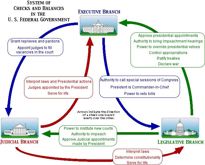 dvzsrydpuicq government three branches principles